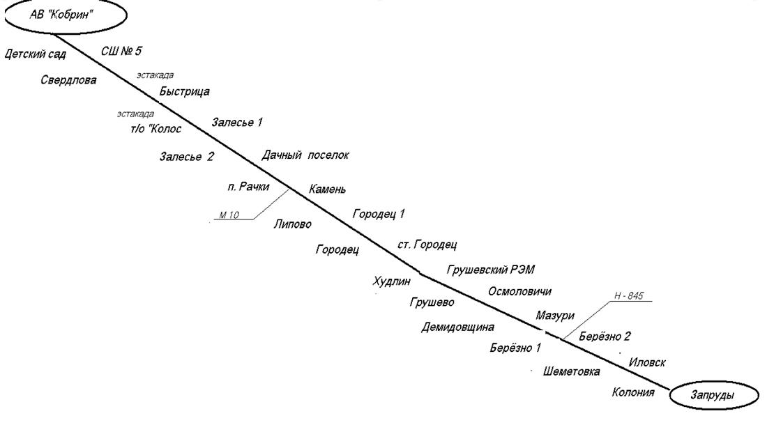 Схема движения автобуса на маршруте № 237 Кобрин - Шеметовка- Запруды
