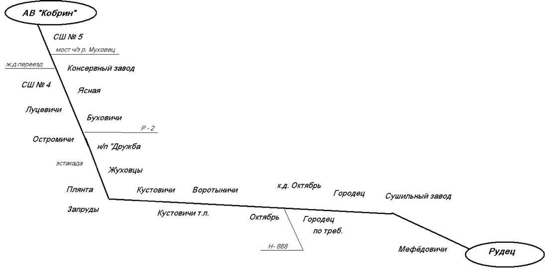 Схема движения автобуса на маршруте № 223 Кобрин- Рудец